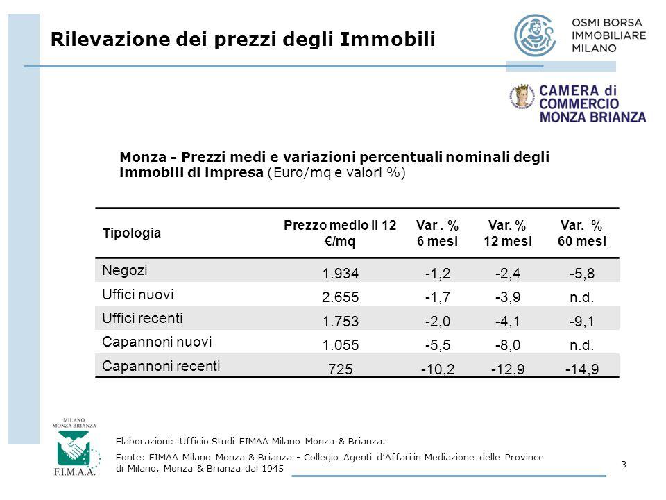 Rilevazione dei prezzi degli Immobili 3 Elaborazioni: Ufficio Studi FIMAA Milano Monza & Brianza.