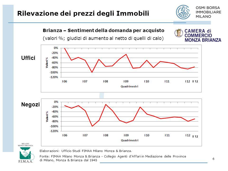 Rilevazione dei prezzi degli Immobili 7 Elaborazioni: Ufficio Studi FIMAA Milano Monza & Brianza.