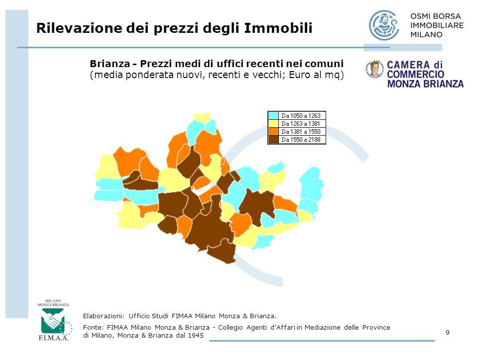 Rilevazione dei prezzi degli Immobili 9 Elaborazioni: Ufficio Studi FIMAA Milano Monza & Brianza.