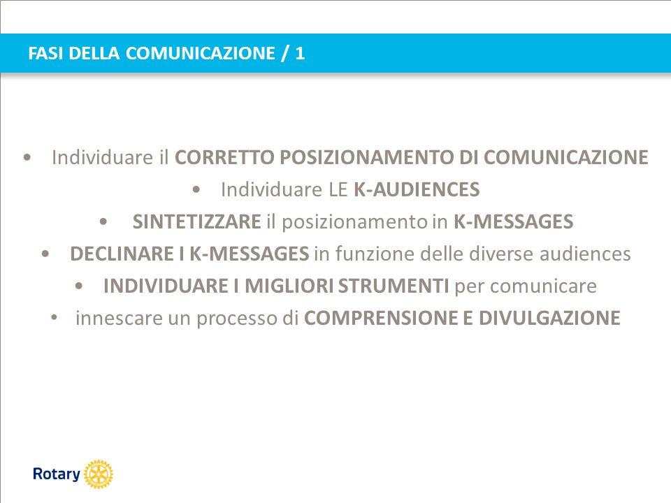 FASI DELLA COMUNICAZIONE / 1 Individuare il CORRETTO POSIZIONAMENTO DI COMUNICAZIONE Individuare LE K-AUDIENCES SINTETIZZARE il posizionamento in K-MESSAGES DECLINARE I K-MESSAGES in funzione delle diverse audiences INDIVIDUARE I MIGLIORI STRUMENTI per comunicare innescare un processo di COMPRENSIONE E DIVULGAZIONE