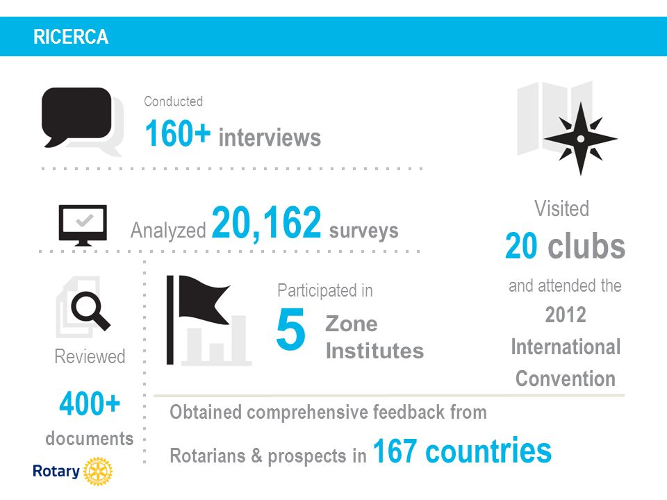RICERCA Conducted 160+ interviews Analyzed 20,162 surveys Visited 20 clubs and attended the 2012 International Convention Reviewed 400+ documents 5 Participated in Zone Institutes Obtained comprehensive feedback from Rotarians & prospects in 167 count ries