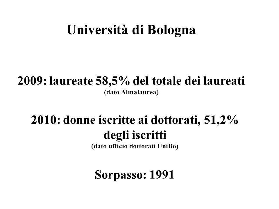2010: donne iscritte ai dottorati, 51,2% degli iscritti (dato ufficio dottorati UniBo) Sorpasso: 1991 Università di Bologna 2009: laureate 58,5% del totale dei laureati (dato Almalaurea)