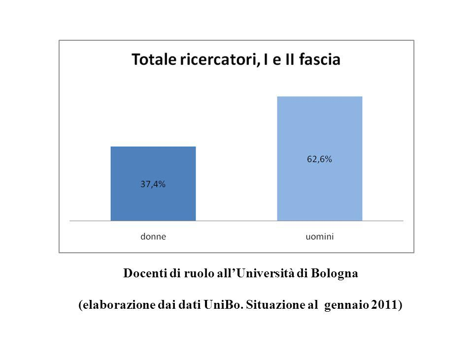 Docenti di ruolo allUniversità di Bologna (elaborazione dai dati UniBo. Situazione al gennaio 2011)
