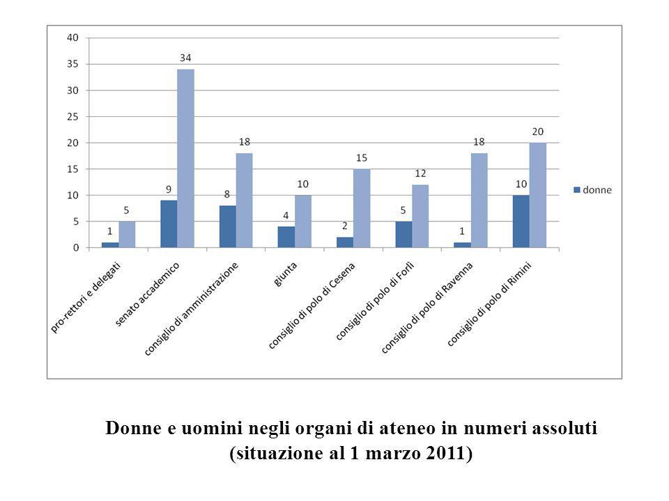 Donne e uomini negli organi di ateneo in numeri assoluti (situazione al 1 marzo 2011)