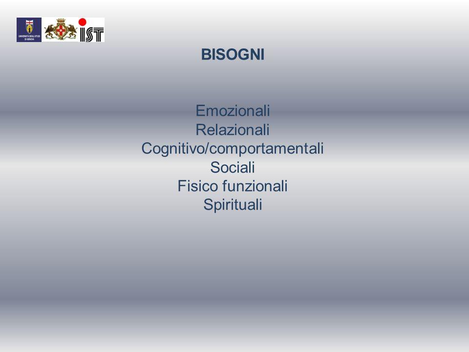 BISOGNI Emozionali Relazionali Cognitivo/comportamentali Sociali Fisico funzionali Spirituali