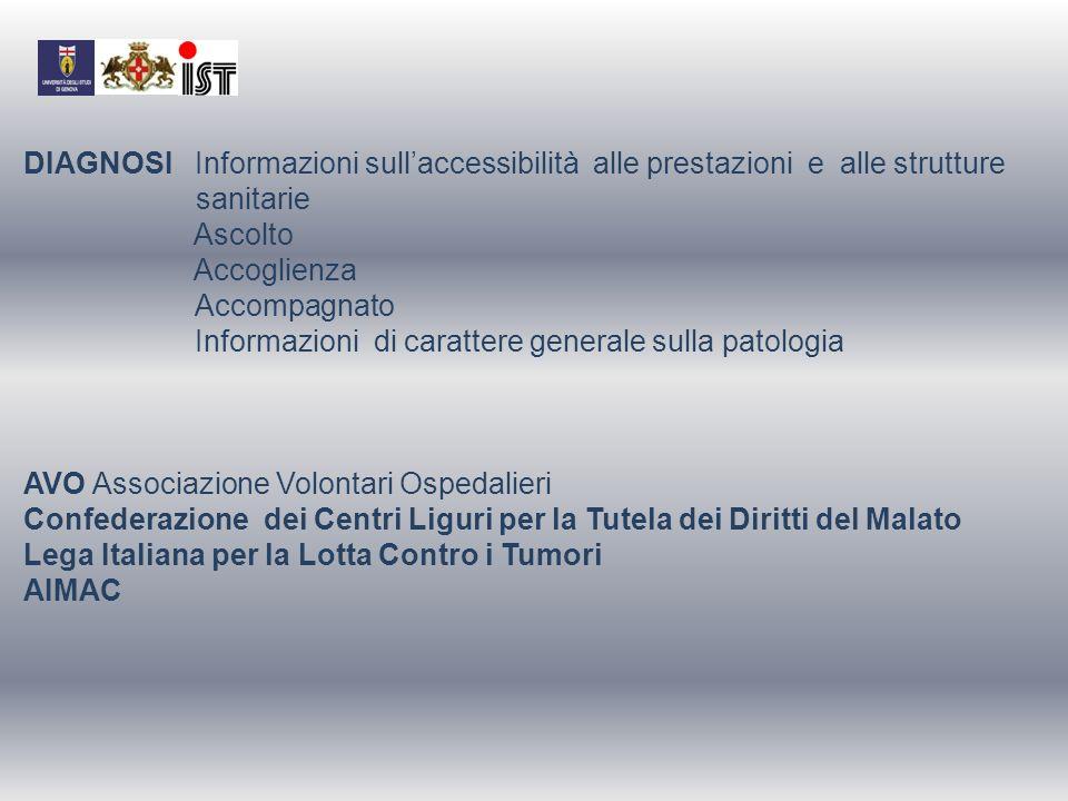 DIAGNOSI Informazioni sullaccessibilità alle prestazioni e alle strutture sanitarie Ascolto Accoglienza Accompagnato Informazioni di carattere general