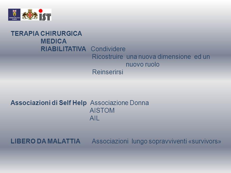TERAPIA CHIRURGICA MEDICA RIABILITATIVA Condividere Ricostruire una nuova dimensione ed un nuovo ruolo Reinserirsi Associazioni di Self Help Associazi