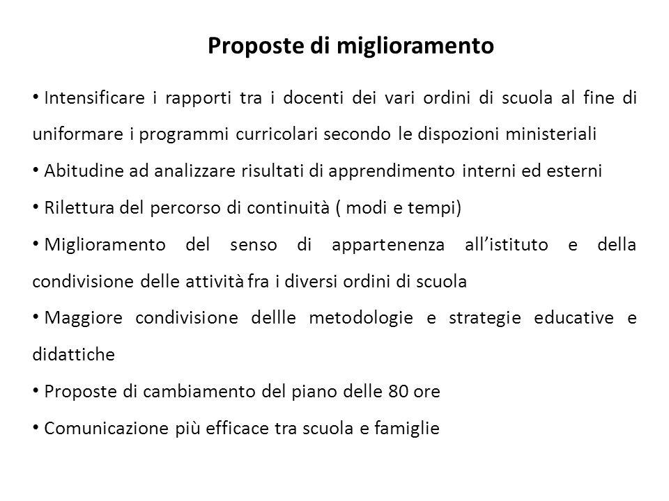 Proposte di miglioramento Intensificare i rapporti tra i docenti dei vari ordini di scuola al fine di uniformare i programmi curricolari secondo le di