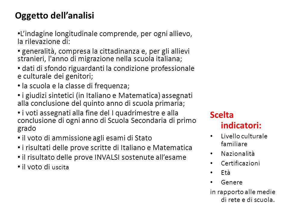 Oggetto dellanalisi Scelta indicatori: Livello culturale familiare Nazionalità Certificazioni Età Genere in rapporto alle medie di rete e di scuola. L