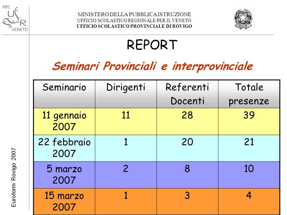 MINISTERO DELLA PUBBLICA ISTRUZIONE UFFICIO SCOLASTICO REGIONALE PER IL VENETO UFFICIO SCOLASTICO PROVINCIALE DI ROVIGO Euroform Rovigo 2007 USR Veneto USP Rovigo LINEE DAZIONE ATTIVATE IN PROVINCIA DI ROVIGO 1.