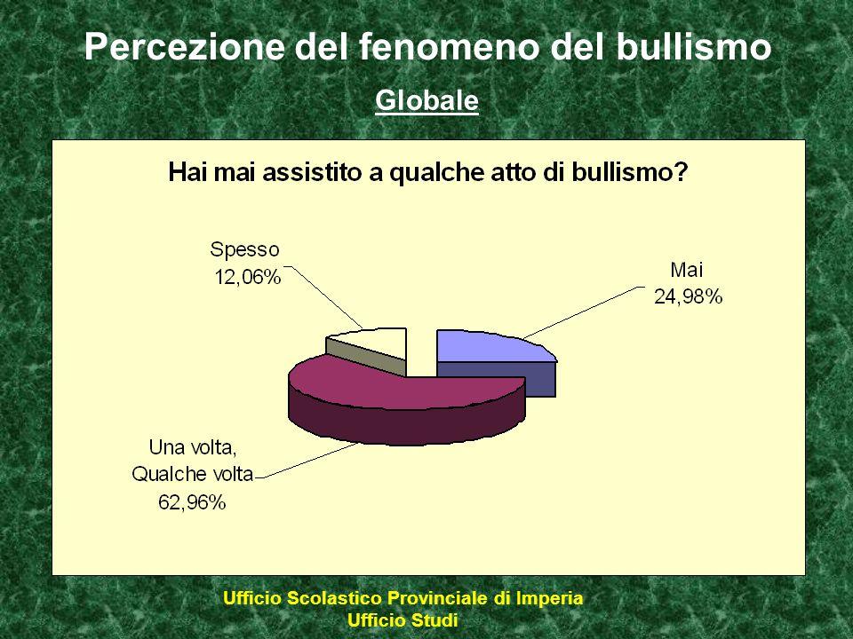 Percezione del fenomeno del bullismo Ufficio Scolastico Provinciale di Imperia Ufficio Studi Globale