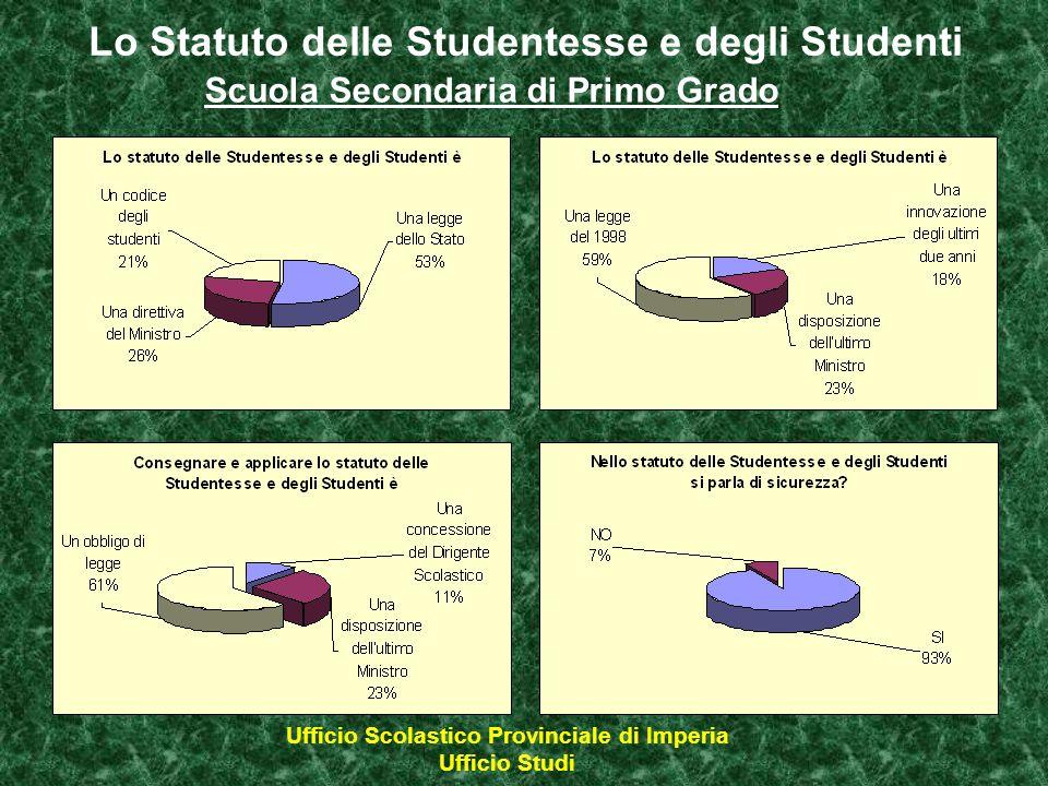 Lo Statuto delle Studentesse e degli Studenti Scuola Secondaria di Primo Grado Ufficio Scolastico Provinciale di Imperia Ufficio Studi