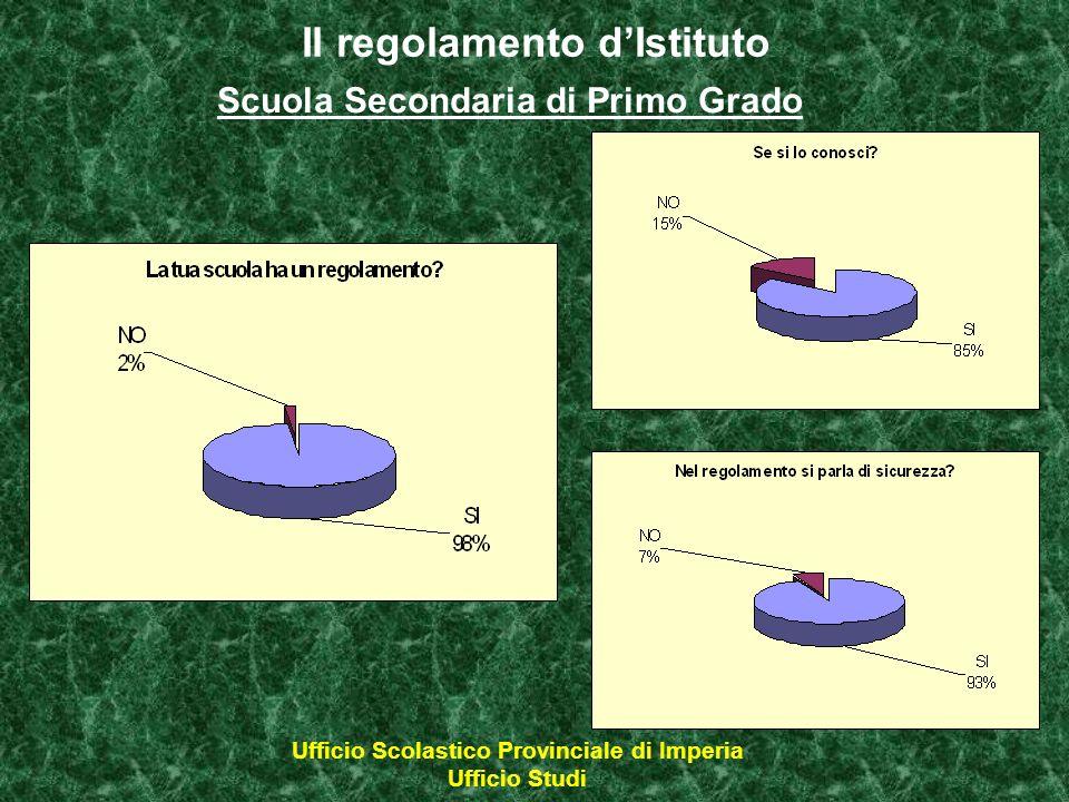 Il regolamento dIstituto Scuola Secondaria di Primo Grado Ufficio Scolastico Provinciale di Imperia Ufficio Studi