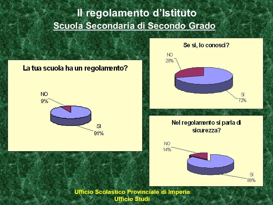 Il regolamento dIstituto Scuola Secondaria di Secondo Grado Ufficio Scolastico Provinciale di Imperia Ufficio Studi