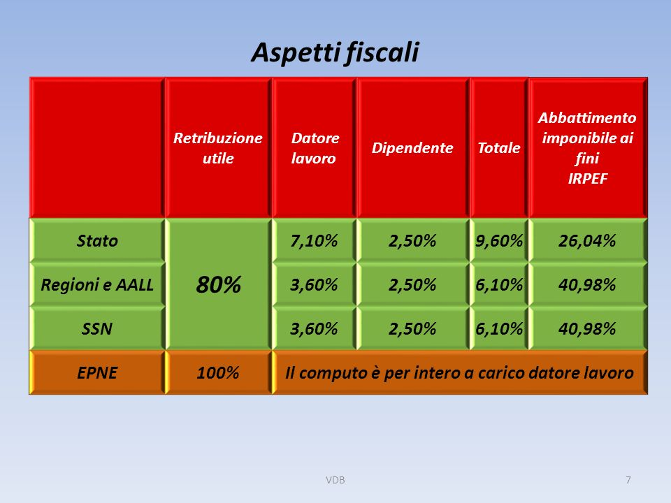 Aspetti fiscali Retribuzione utile Datore lavoro DipendenteTotale Abbattimento imponibile ai fini IRPEF Stato 80% 7,10%2,50%9,60%26,04% Regioni e AALL