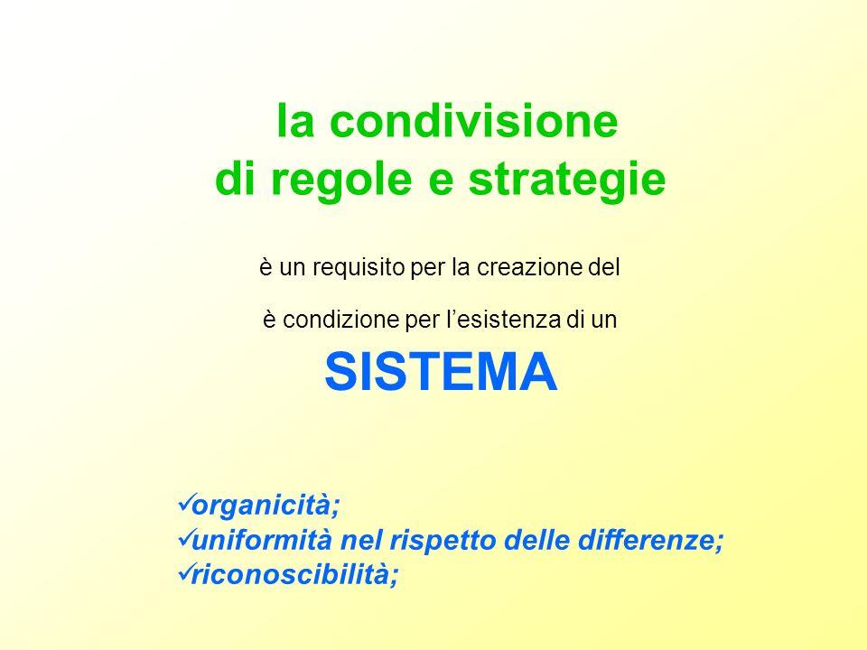 è un requisito per la creazione del è condizione per lesistenza di un SISTEMA la condivisione di regole e strategie organicità; uniformità nel rispetto delle differenze; riconoscibilità;