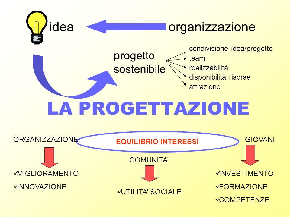LA PROGETTAZIONE organizzazione progetto sostenibile condivisione idea/progetto team realizzabilità disponibilità risorse attrazione EQUILIBRIO INTERESSI ORGANIZZAZIONE COMUNITA GIOVANI MIGLIORAMENTO INNOVAZIONE INVESTIMENTO FORMAZIONE COMPETENZE UTILITA SOCIALE idea