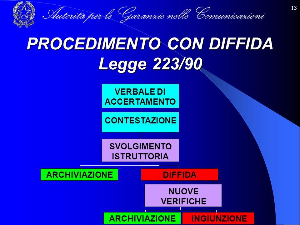 13 VERBALE DI ACCERTAMENTO CONTESTAZIONE SVOLGIMENTO ISTRUTTORIA DIFFIDA ARCHIVIAZIONE NUOVE VERIFICHE PROCEDIMENTO CON DIFFIDA Legge 223/90 ARCHIVIAZ