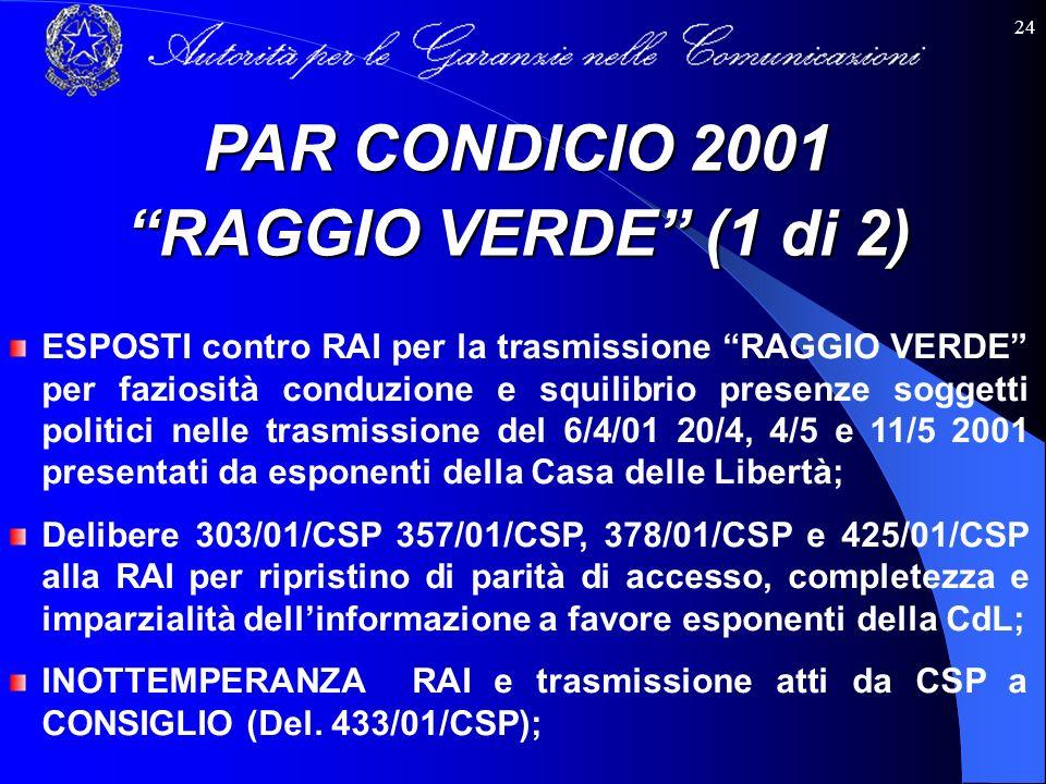 24 ESPOSTI contro RAI per la trasmissione RAGGIO VERDE per faziosità conduzione e squilibrio presenze soggetti politici nelle trasmissione del 6/4/01
