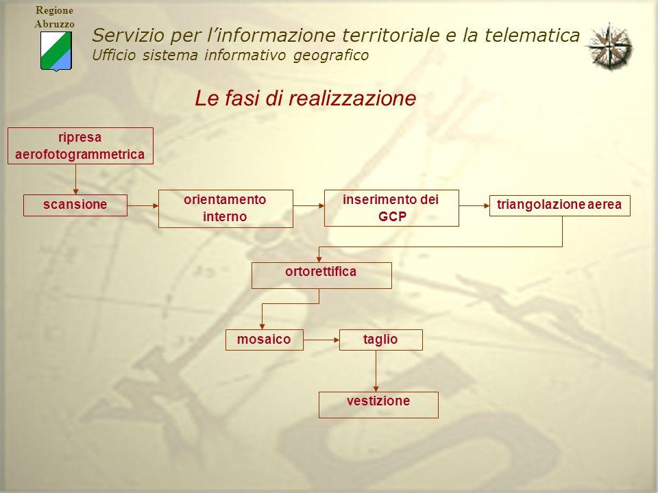 Servizio per linformazione territoriale e la telematica Ufficio sistema informativo geografico Regione Abruzzo Le fasi di realizzazione vestizione sca