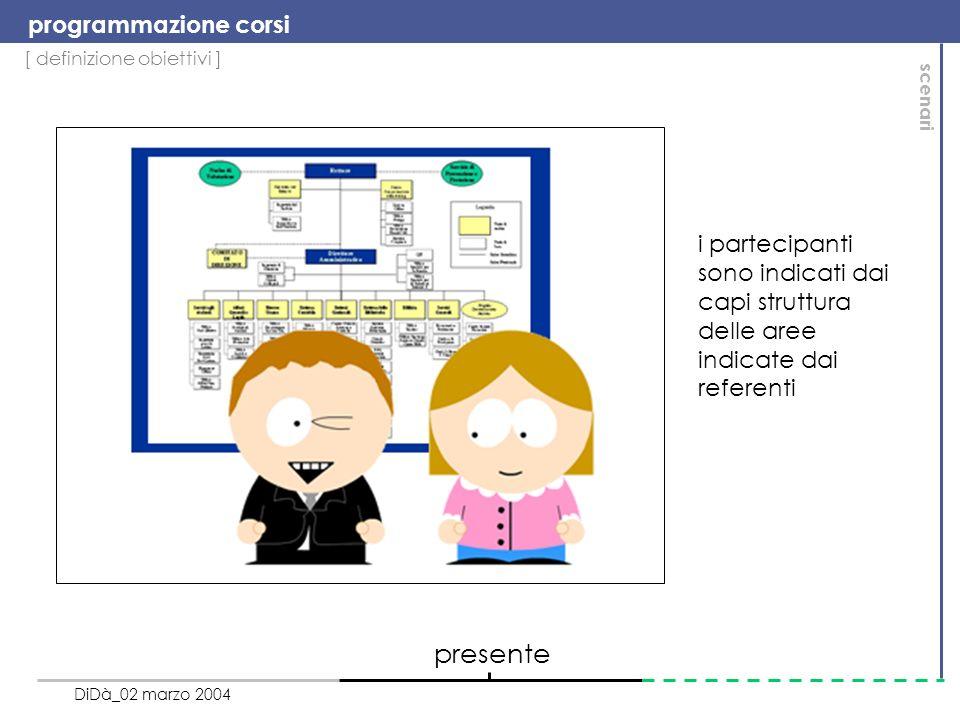 [ definizione obiettivi ] programmazione corsi DiDà_02 marzo 2004 scenari presente i partecipanti sono indicati dai capi struttura delle aree indicate dai referenti