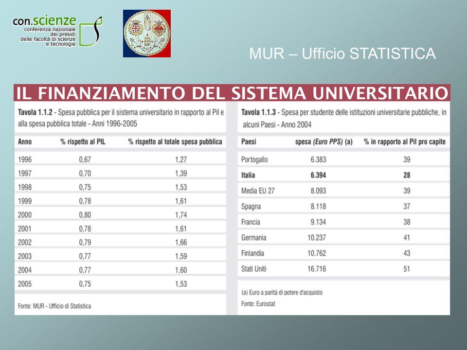 MUR – Ufficio STATISTICA