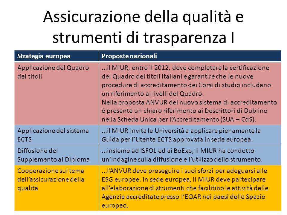 Assicurazione della qualità e strumenti di trasparenza I Strategia europeaProposte nazionali Applicazione del Quadro dei titoli...il MIUR, entro il 20