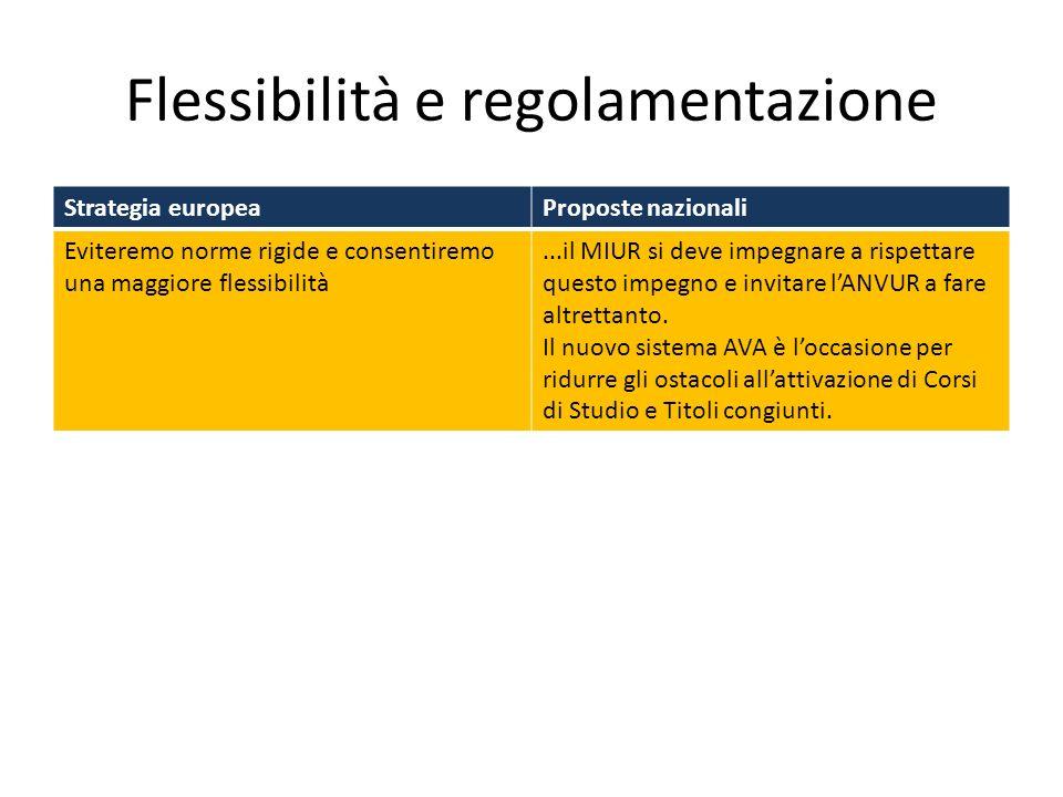 Flessibilità e regolamentazione Strategia europeaProposte nazionali Eviteremo norme rigide e consentiremo una maggiore flessibilità...il MIUR si deve