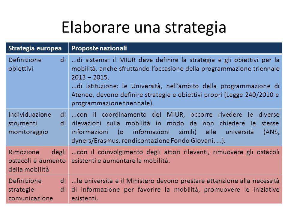 Elaborare una strategia Strategia europeaProposte nazionali Definizione di obiettivi...di sistema: il MIUR deve definire la strategia e gli obiettivi
