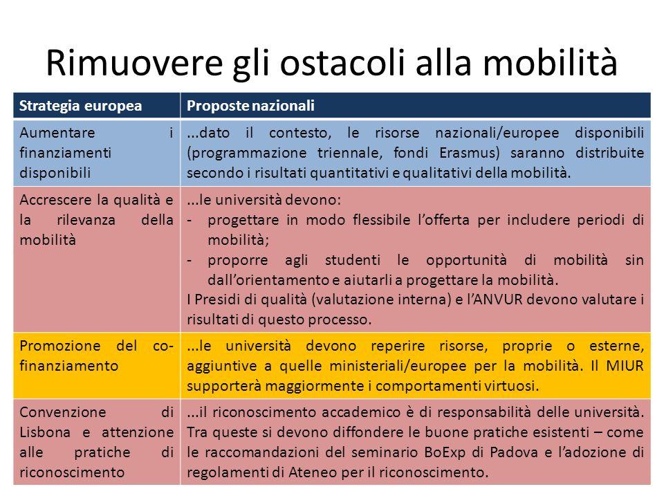 Rimuovere gli ostacoli alla mobilità Strategia europeaProposte nazionali Aumentare i finanziamenti disponibili...dato il contesto, le risorse nazional