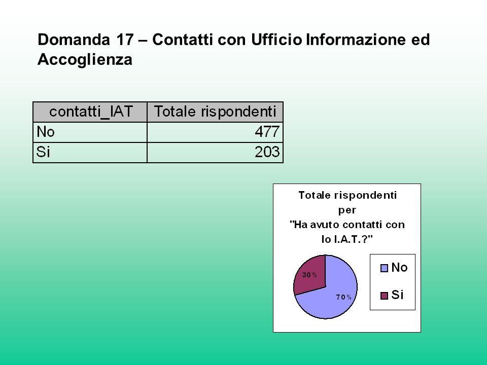 Domanda 17 – Contatti con Ufficio Informazione ed Accoglienza