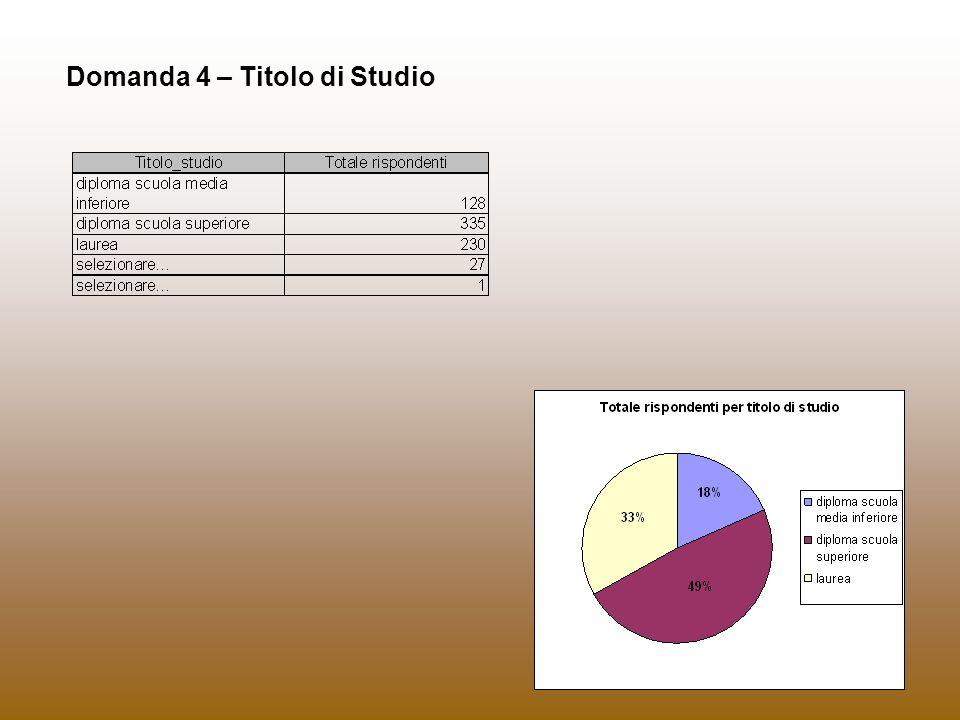 Domanda 4 – Titolo di Studio