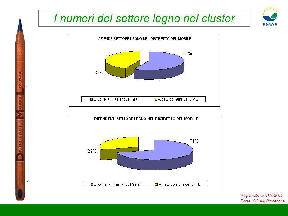 I numeri del settore legno nel cluster Aggiornato al 31/7/2005 Fonte: CCIAA Pordenone