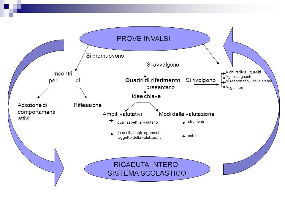 PROVE INVALSI RICADUTA INTERO SISTEMA SCOLASTICO Si avvalgono Quadri di riferimento presentano Idee chiave Ambiti valutativiModi della valutazione Si