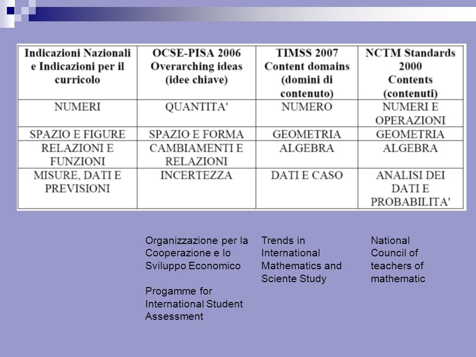Trends in International Mathematics and Sciente Study Organizzazione per la Cooperazione e lo Sviluppo Economico Progamme for International Student Assessment National Council of teachers of mathematic