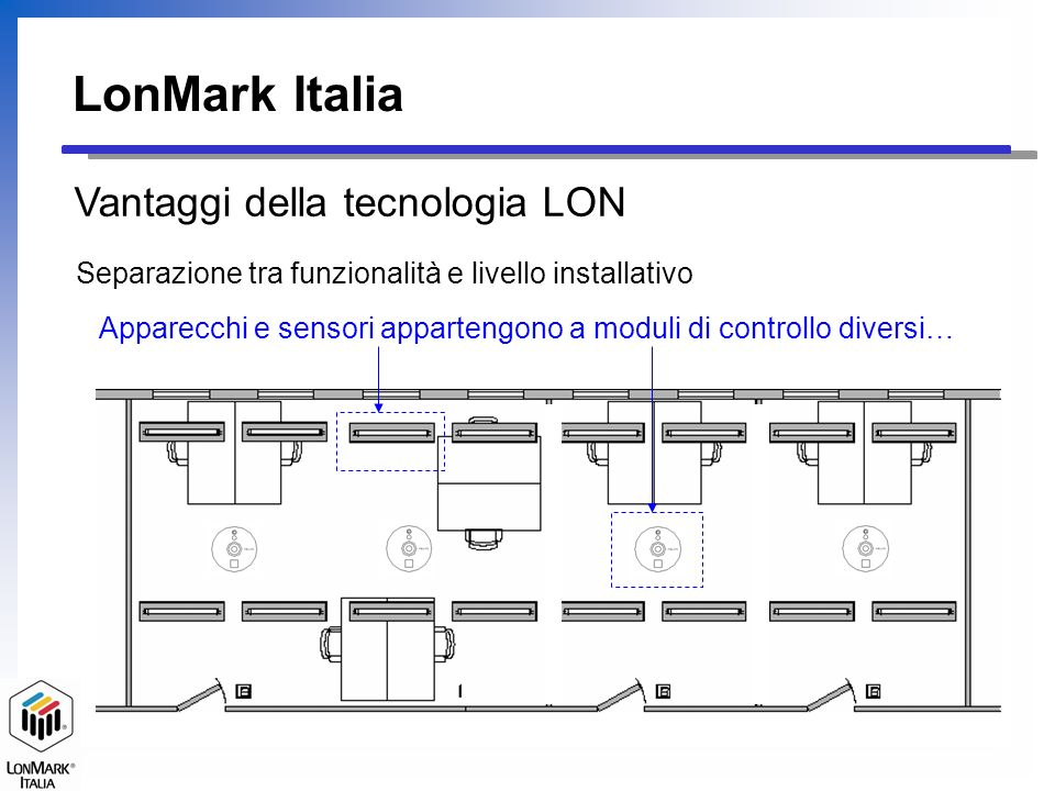 LonMark Italia Vantaggi della tecnologia LON Separazione tra funzionalità e livello installativo Apparecchi e sensori appartengono a moduli di control