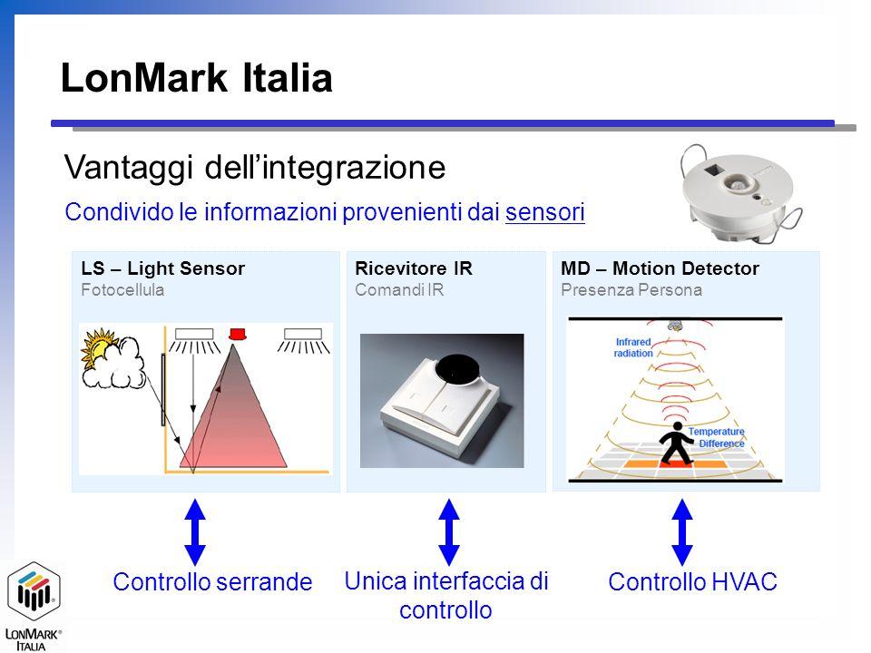 MD – Motion Detector Presenza Persona LS – Light Sensor Fotocellula LonMark Italia Condivido le informazioni provenienti dai sensori Vantaggi dellinte