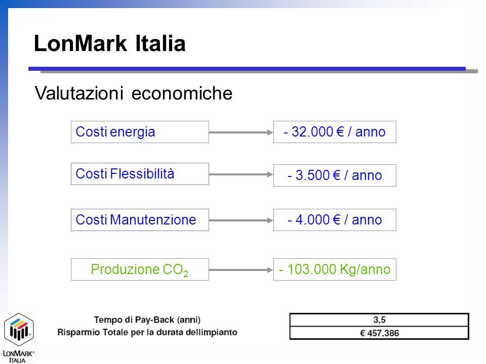 LonMark Italia Valutazioni economiche Costi energia Costi Flessibilità Costi Manutenzione - 32.000 / anno Produzione CO 2 - 103.000 Kg/anno - 3.500 /