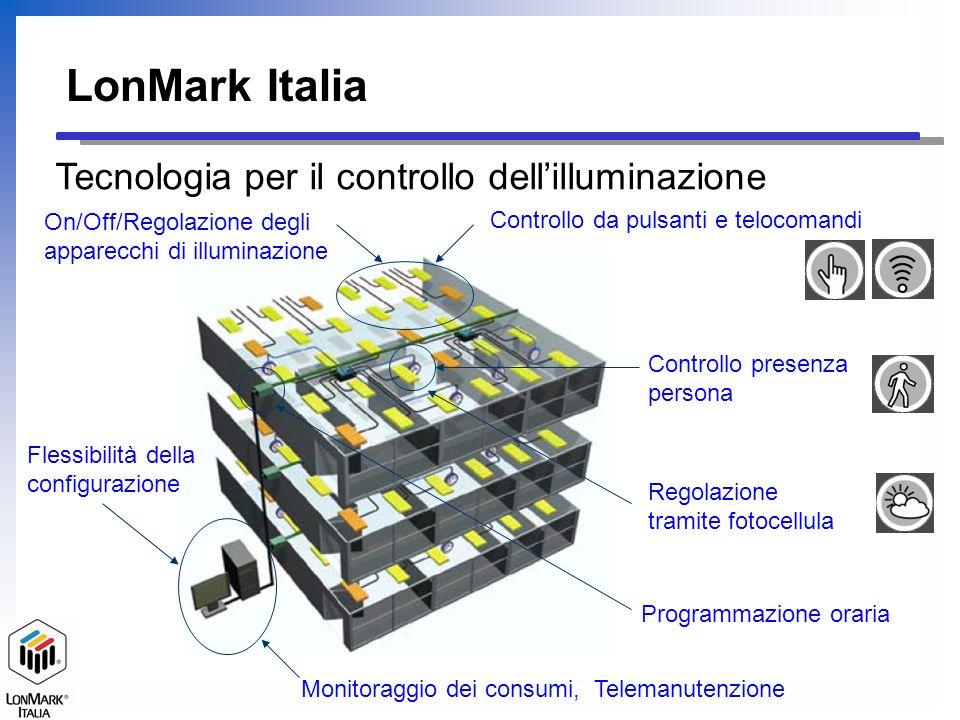 MD – Motion Detector Presenza Persona LS – Light Sensor Fotocellula LonMark Italia Condivido le informazioni provenienti dai sensori Vantaggi dellintegrazione Controllo serrandeControllo HVAC Ricevitore IR Comandi IR Unica interfaccia di controllo