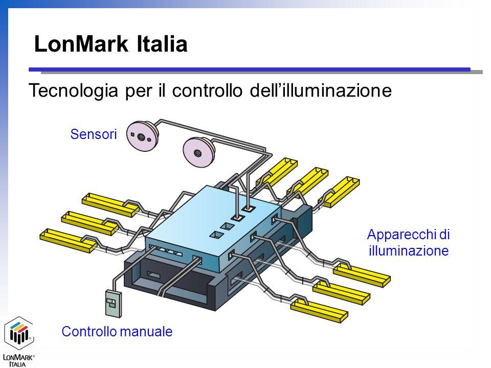 MD – Motion Detector Presenza Persona LS – Light Sensor Fotocellula Ricevitore IR Comandi IR LonMark Italia Tecnologia per il controllo dellilluminazione Sensori