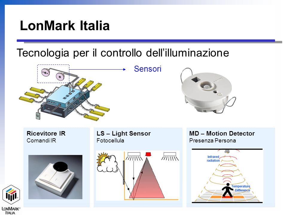 MD – Motion Detector Presenza Persona LS – Light Sensor Fotocellula Ricevitore IR Comandi IR LonMark Italia Tecnologia per il controllo dellilluminazi