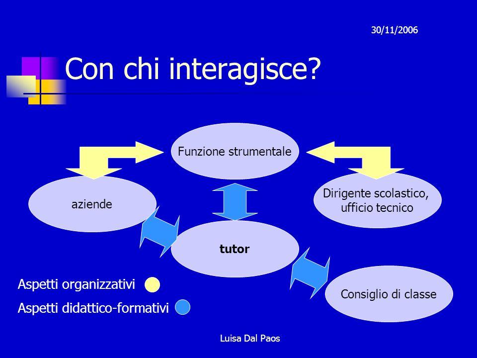 30/11/2006 Luisa Dal Paos Con chi interagisce.