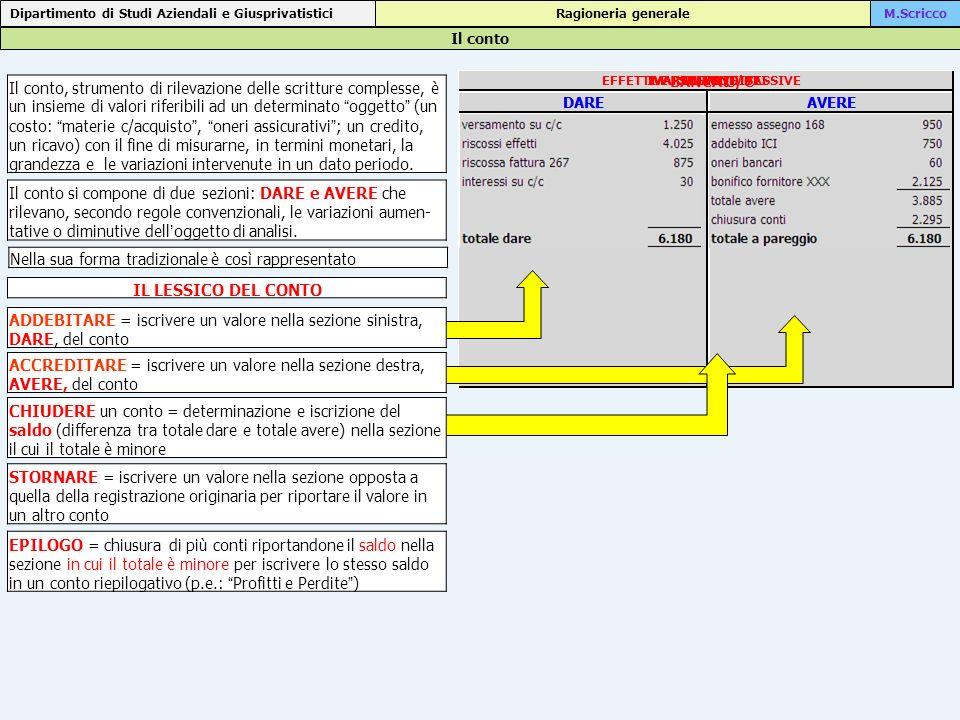 Lutilizzo dei fondi rischi: incapienza del fondo Dipartimento di Studi Aziendali e Giusprivatistici Ragioneria generaleM.Scricco l accadimento la rilevazione Si riscuotono 4250 a fronte di crediti, rappresentati da effetti attivi, di nominali 4480.