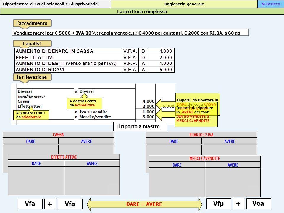 Le rilevazioni di esercizio Dipartimento di Studi Aziendali e Giusprivatistici Ragioneria generaleM.Scricco l accadimento l analisi la rilevazione Addebito sul c/c di 22.500 per pagamento di effetti passivi DIMINUZIONE DI DISPONIBILITA SU C/CV.F.P.A 22.500 DIMINUZIONE DI EFFETTI PASSIVIV.F.A.D 22.500 Effetti passiviaBanca c/c 22.500 pagati effetti con addebito su c/c