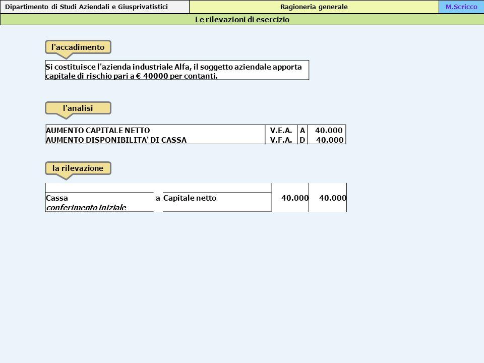 Le rilevazioni di esercizio Dipartimento di Studi Aziendali e Giusprivatistici Ragioneria generaleM.Scricco l accadimento l analisi la rilevazione Apertura di un conto corrente bancario con contestuale versamento della somma di 34500 DIMINUZIONE DI DANARO IN CASSAV.F.P.A 34.500 AUMENTO DI DISPONIBILITA SU C/CV.F.A.D 34.500 Banca c/caCassa34.500 versamento su c/c bancario