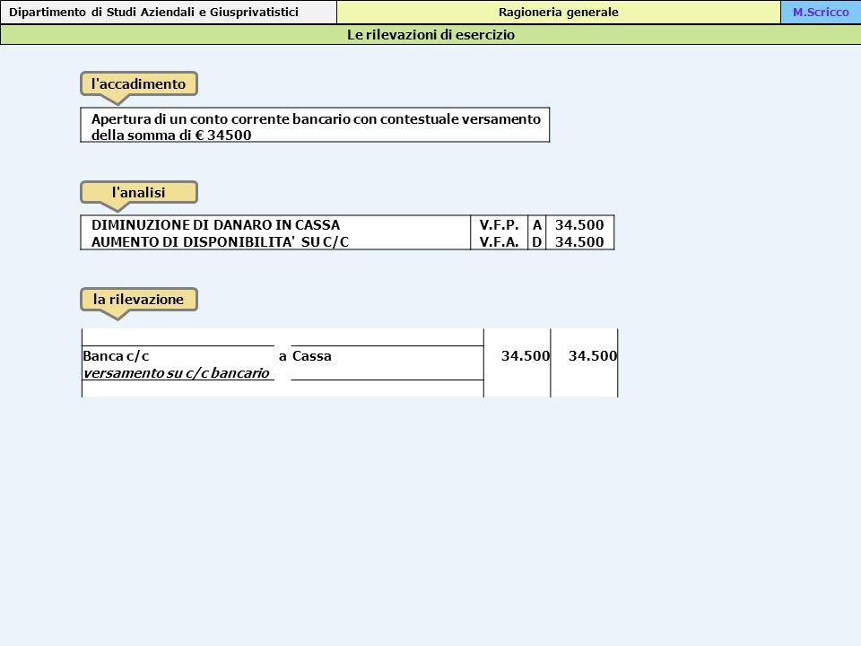La situazione contabile, prima delle scritture di assestamento: La situazione contabile Dipartimento di Studi Aziendali e Giusprivatistici Ragioneria generaleM.Scricco Ditta ALFA - situazione contabile a totali e saldi al 30/12/XX Conti totalisaldi DareAvereDareAvere Cassa 44.900 39.500 5.400 Capitale netto - 40.000 Banca c/c 36.900 30.485 6.415 Fitti passivi 2.400 - Impianti 21.000 - IVA su acquisti 6.500 Effetti passivi 22.500 32.000 9.500 Mobili e arredi 3.100 - Macchine elettroniche d ufficio 2.200 - Materie prime c/acquisto 6.200 - Effetti attivi 11.530 4.900 6.630 Merci c/vendita - 11.800 IVA su vendite 2.360 Interessi attivi - 30 Retribuzioni 3.200 - Paghe da liquidare 3.265 Enti previdenziali 495 Erario c/ ritenute 315 Contrib.