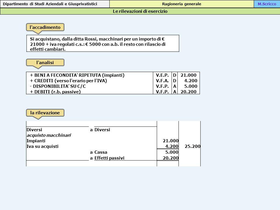 Le rilevazioni di esercizio Dipartimento di Studi Aziendali e Giusprivatistici Ragioneria generaleM.Scricco l accadimento l analisi la rilevazione Acquisto di mobili e arredi per ufficio per 3100 +IVA, attrezzature informatiche per 2200 + IVA regolamento con cambiali passive a 60 gg.
