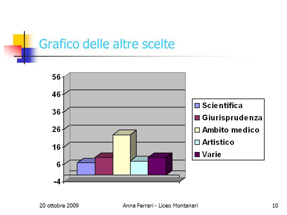 20 ottobre 2009Anna Ferrari - Liceo Montanari10 Grafico delle altre scelte