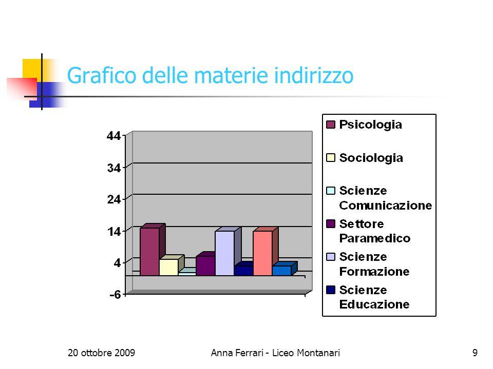 20 ottobre 2009Anna Ferrari - Liceo Montanari9 Grafico delle materie indirizzo