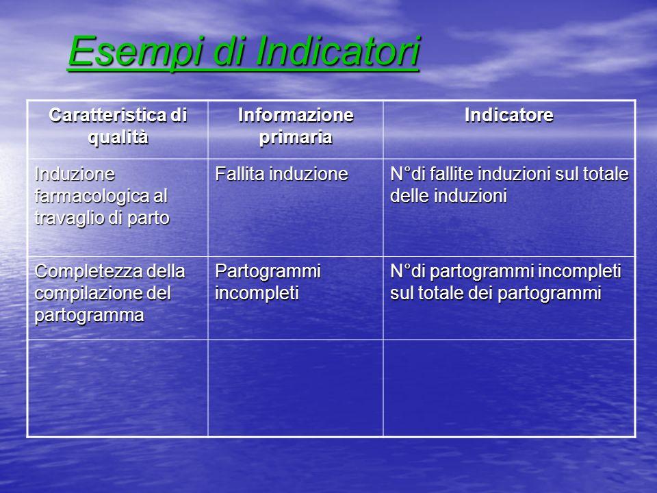 Esempi di Indicatori Caratteristica di qualità Informazione primaria Indicatore Induzione farmacologica al travaglio di parto Fallita induzione N°di f